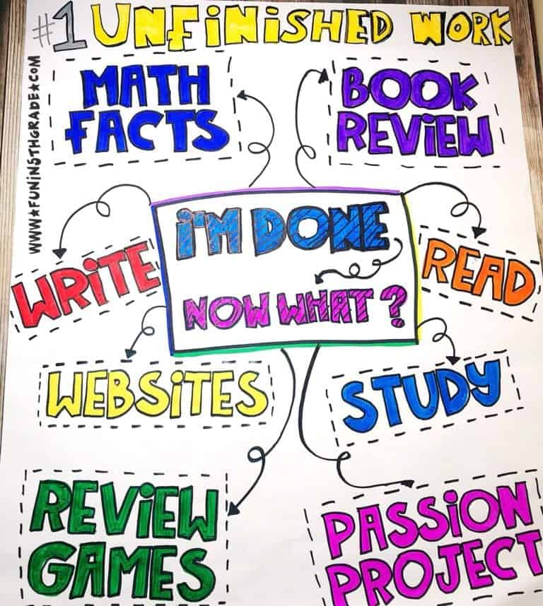 Online Teaching Resources - Early Finisher Anchor Chart